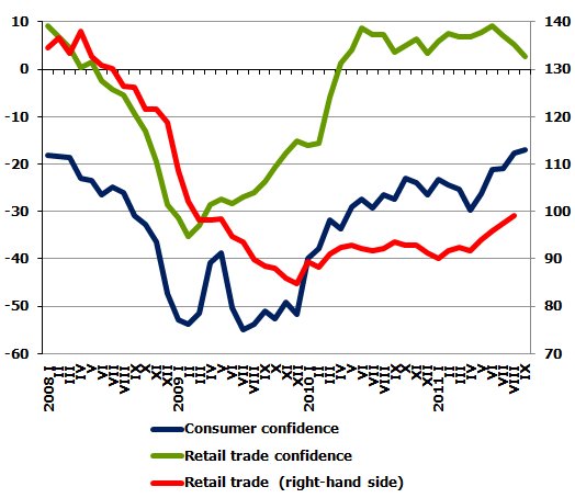 Retail turnover (2005 average=100%, comparative prices, seas. adj.) and confidence indicators (response balance)