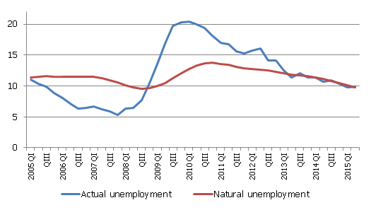 Actual and natural unemployment in Latvia