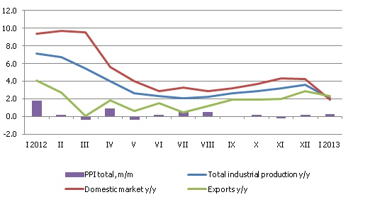 Changes in producer price index