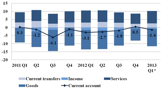 Current acount of Latvia's balance of payments