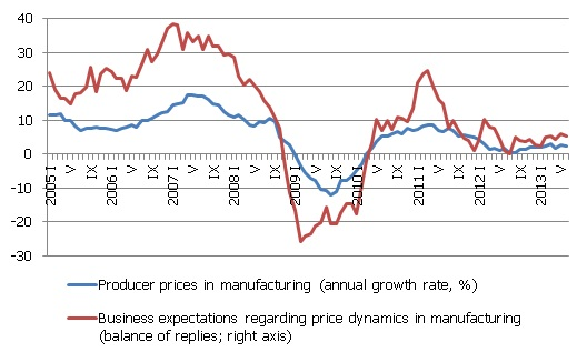 Producer prices and business price expectations in manufacturing