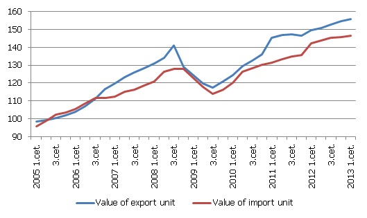 The values of export and import units (2005=100)