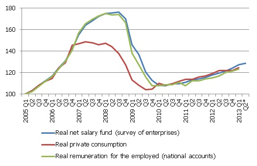 Index of real private consumption and net salary fund (Q1 2005 = 100)