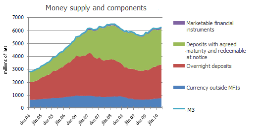 Money supply and components