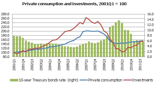 private consumption and investments