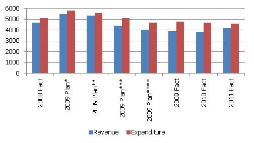 budget revenue and expenditure