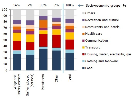 Consumption expenditure average per household member per month by socio-economic group in 2010