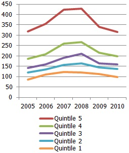 Real consumption expenditure average per household member per month by quintile