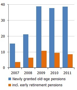 Number of old age pensions granted in the respective year