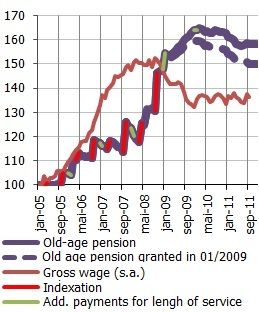 Real average old age pension and gross wage