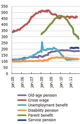 Real average old age pension, gross wage and other types of income