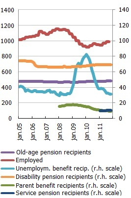 Number of employees, recipients of different pensions and benefits