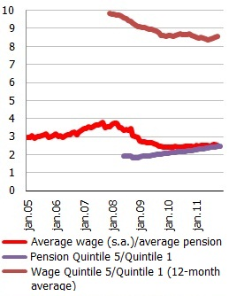 Average wage-pension ratio; S80/S20 (top-bottom) income quintile ratios of wages and pensions
