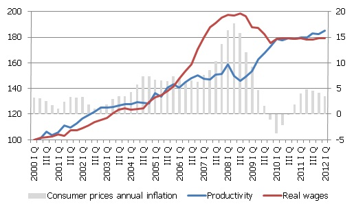 Productivity and real wages index (I Q 2000 = 100; seasonally adjusted data); annual inflation in consumer prices