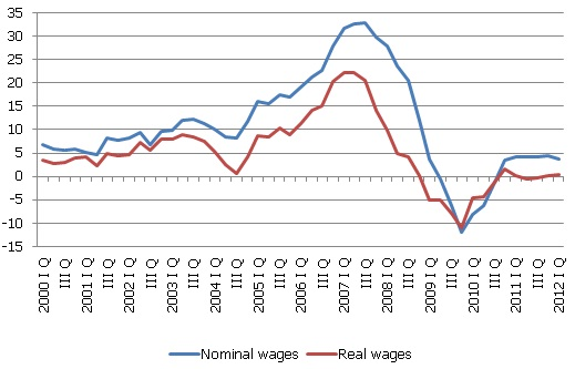 Annual growth rate of average monthly full time wages, %