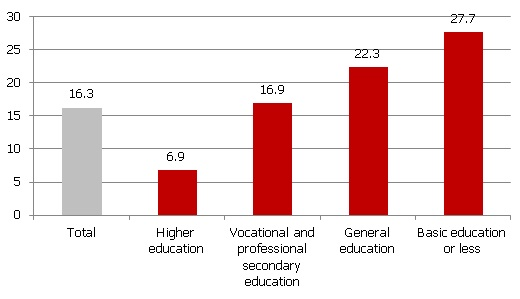 Job seekers' rate by education level in Latvia (Q1 2012; % of economically active population)