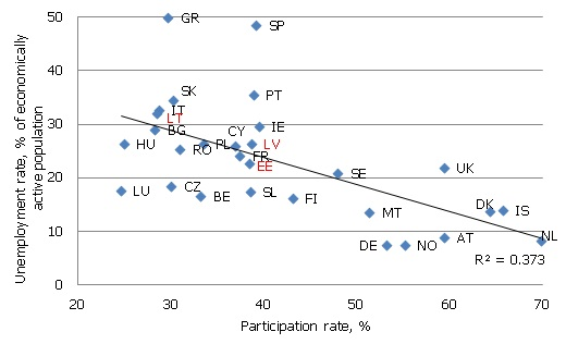 Youth participation and unemployment rates in Q4 2011