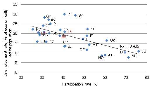 Youth participation and unemployment rates, Q1 2005 – Q4 2011, averages