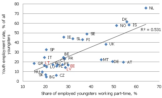 Youth employment rate and the share of youngsters working part-time in Q4 2011