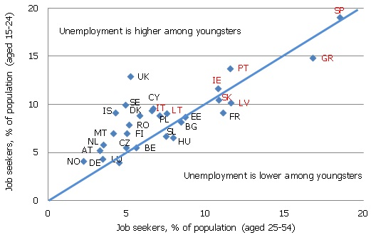Unemployment in selected age groups, % of population