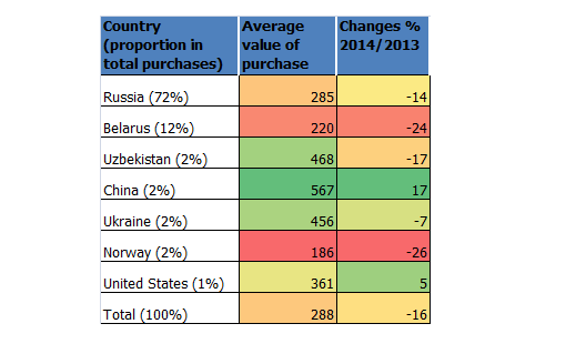 Average value (euro) of Tax Free Shopping purchases and  its changes