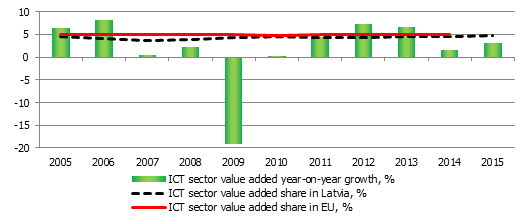 Over the last few years, the information and communications technologies sector (ICT) has been among those with fastest growth. It is no secret that in recent years rapid expansion of different ICT services could be observed in Latvia: programming, data storage, development of mobile applications, development of various complex ICT solutions, etc. However, unlike retail trade or manufacturing, the sector usually is not in the spotlight of economic analysts and policy makers. This can be explained by the size of the sector – ICT only accounts for about 5% of the total value added, even though this level is close to the European Union's average. Nevertheless, the success of the sector should be noted: it is one of the fastest growing, with high productivity levels, high average salary, implementation of latest technologies, and other positive features.  The ICT sector consists of six subsectors: publishing activities, video and television programme production, programming and broadcasting activities, telecommunications, computer programming and the related activities as well as information service activities. Historically, the largest part of the ICT sector turnover in Latvia has been generated in the telecommunications sector (about 60%), where important players of the telecommunications market are operating. But over the last few years, computer programming and information service activities have been rapidly gaining their relative share.  ICT sector's value added share in Latvia and EU (%) and real annual growth (year-on-year, %)  Data source: Central Statistical Bureau.  The ICT sector employs 2.9% (2015) of the total number of working population. Taking into account that the sector accounts for about 5% of total value added, it is easily seen that the sector's productivity hovers above the average level. In fact, it has the most elevated productivity level among all sectors. But, certainly, labour productivity of such a level can also be explained by a comprehensive degree of automation and capital intensity. For instance, the telecommunications sector is very capital intensive (technologies are cost intensive), thus providing ample value added per person employed. However, the huge capital and technology intensity is the factor why the salaries paid by the sector are among the largest across all sectors. Higher average salaries are paid only in the financial sector. The large salaries of the ICT sector are determined by several factors. Comprehensive technological intensity has already been mentioned. It means that there are fewer workers employed but their skills have to be very advanced. For instance, computer programming requires very specific training. The main reason, however, is the fact that Latvia's ICT sector is operating in an environment of open market competition. The ICT sector has almost no transnational barriers in comparison to other sectors. Latvian ICT companies are competing and collaborating with companies from all over the world. That is why the ICT sector plays an important role in external trade. For instance, in 2015 the ICT sector accounted for almost 10% of the current account surplus. What future challenges does the ICT sector face in Latvia? During the last decade, the availability of PCs and the internet in households and companies has increased substantially. That has been a significant factor driving the growth of the ICT sector. Further challenges will be related to an increase in computer/internet literacy of the population. The range of activities using ICT is still very narrow in Latvia. Many do use the internet for entertainment purposes, but only a few take the advantage of the full spectrum of offered opportunities, like communication with the public sector, e-learning, e-purchases, etc. Moreover, the ICT sector is transforming: the importance of mobility is increasing, therefore, the development of mobile applications and solutions is currently the main driver of changes in the ICT sector.