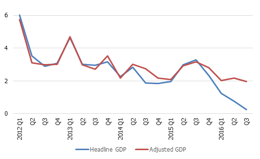 Headline and adjusted real GDP growth