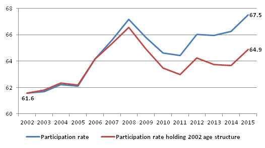 The actual participation rate and the participation rate if the age structure of 2002 had been maintained (in the 15-74 age group)