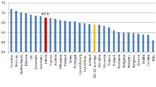 Participation level in the EU countries and Norway (%; in 2015; 15-74 age group)