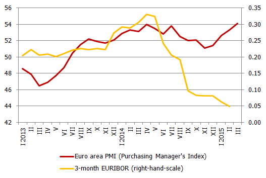 Euro area PMI and 3-month EURIBOR