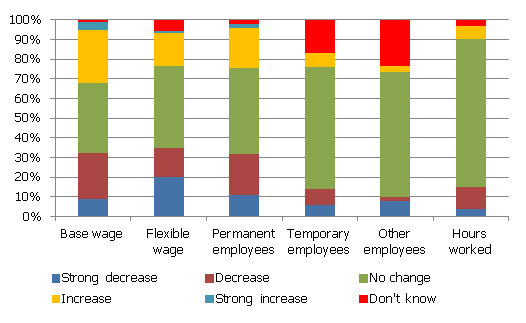 Change in labour cost components during 2008-2009