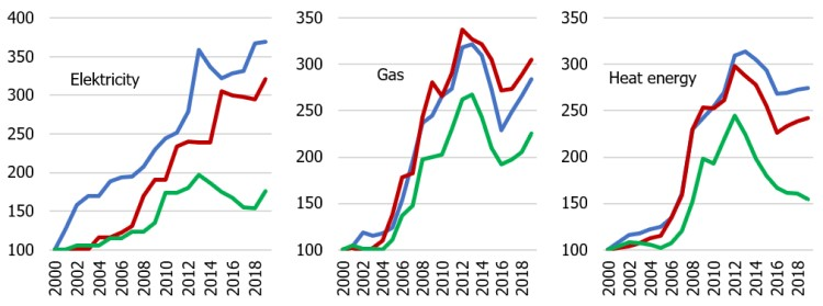 Figure A2. Selected administrative and utility price indices in the Baltic countries (year 2000 = 100)