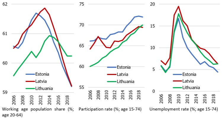 Figure 3. Working age population, participation rate and unemployment rate in the Baltic countries
