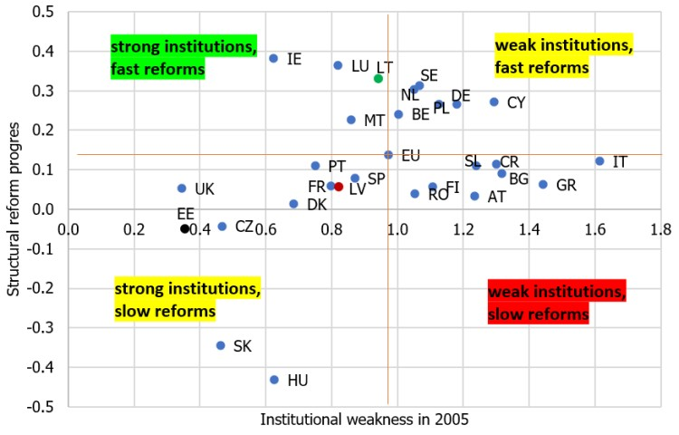 Figure 5. Structural reform progress in the EU countries (impact on the annual economic growth rate; percentage points)