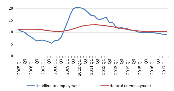 Headline and natural unemployment (% of the economically active population; seasonally adjusted data)