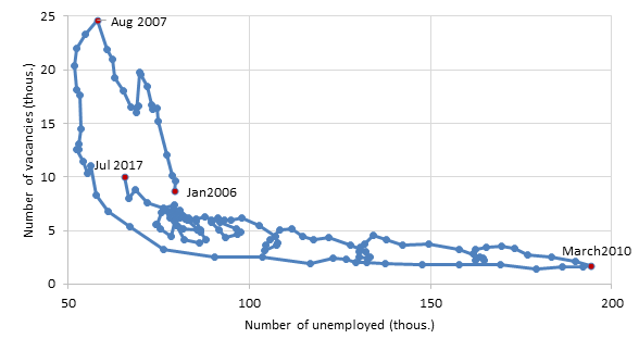 Number of unemployed and vacancies registered with the State Employment Agency (thousands)