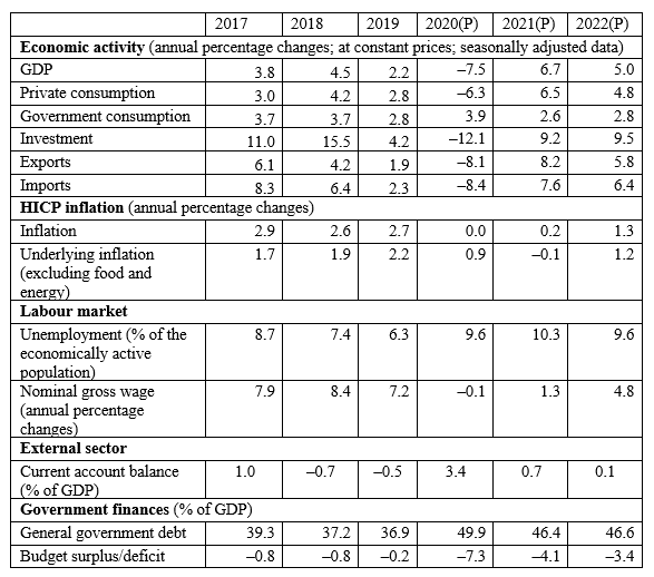 Macroeconomic fundamentals: actual data and Latvijas Banka projections (P)