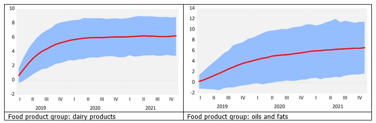 Increase in the global dairy product prices and consumer prices in Latvia