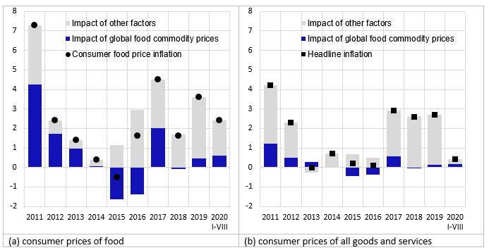 The impact of global food commodity prices on consumer food prices and headline inflation in Latvia (pp.)