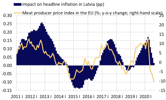 Meat producer price index in the EU and its impact on headline inflation in Latvia