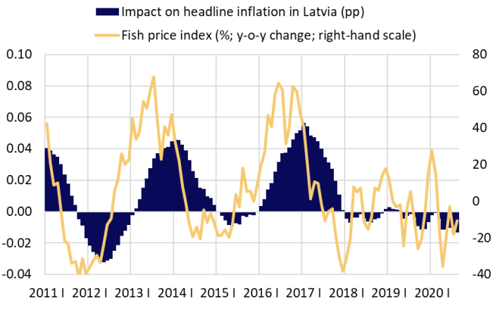 Global fish price index and its impact on headline inflation in Latvia