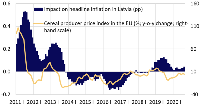 Cereal producer price index in the EU and its impact on headline inflation in Latvia