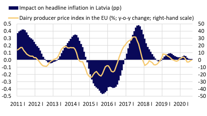 Dairy producer price index in the EU and its impact on headline inflation in Latvia