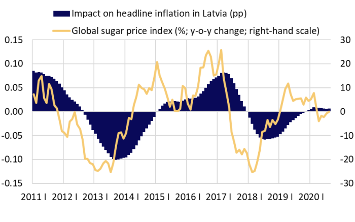 Global sugar price index and its impact on headline inflation in Latvia