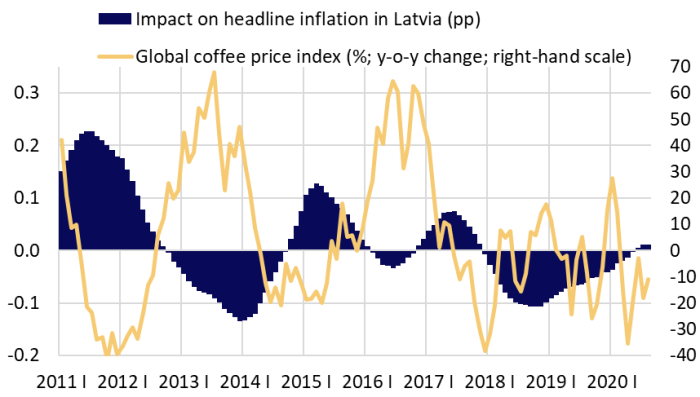 Global coffee price index and its impact on headline inflation in Latvia