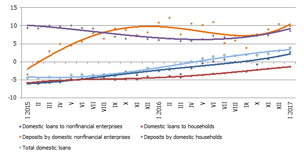 Lending rise stabilizes