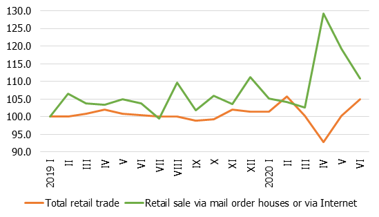 Change in retail trade turnover, January 2019 = 100 %, s.a.