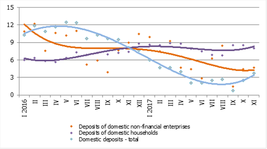 Annual changes in domestic deposits (%)