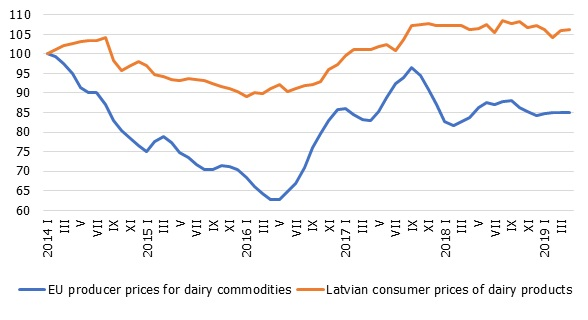 Dairy products: EU producer prices and Latvian consumer prices