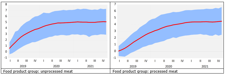 Global meat prices and consumer prices in Latvia